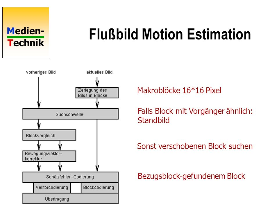 Flußbild Motion Estimation