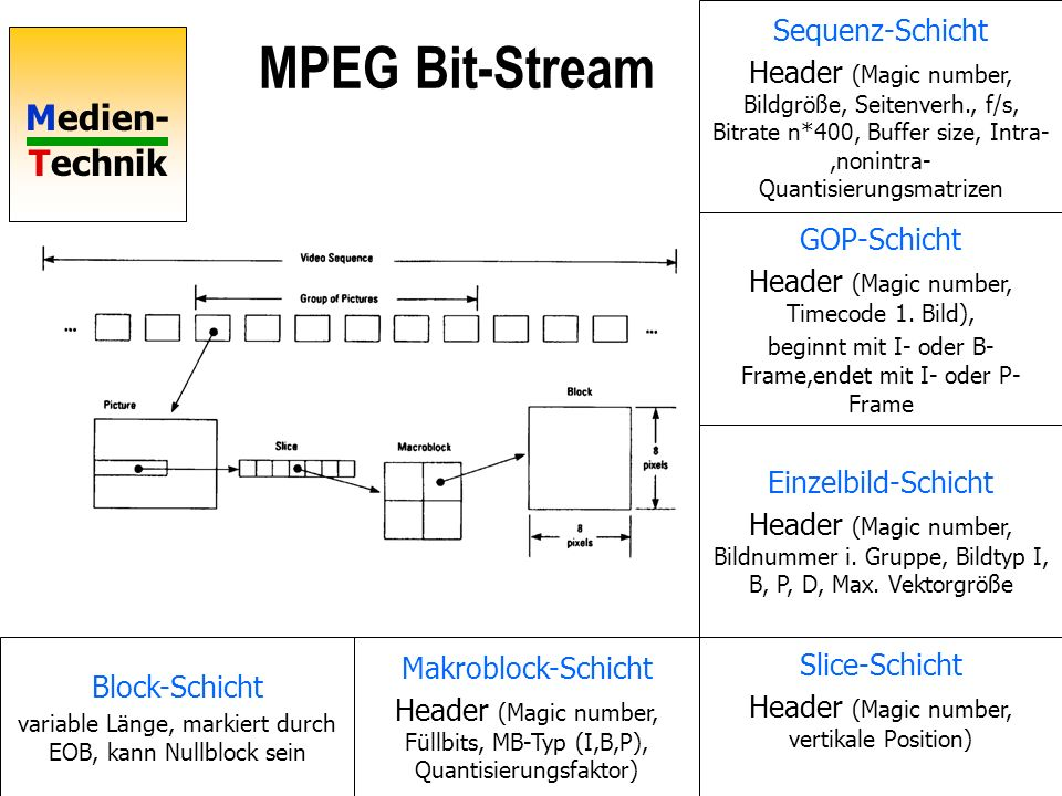 MPEG Bit-Stream Sequenz-Schicht