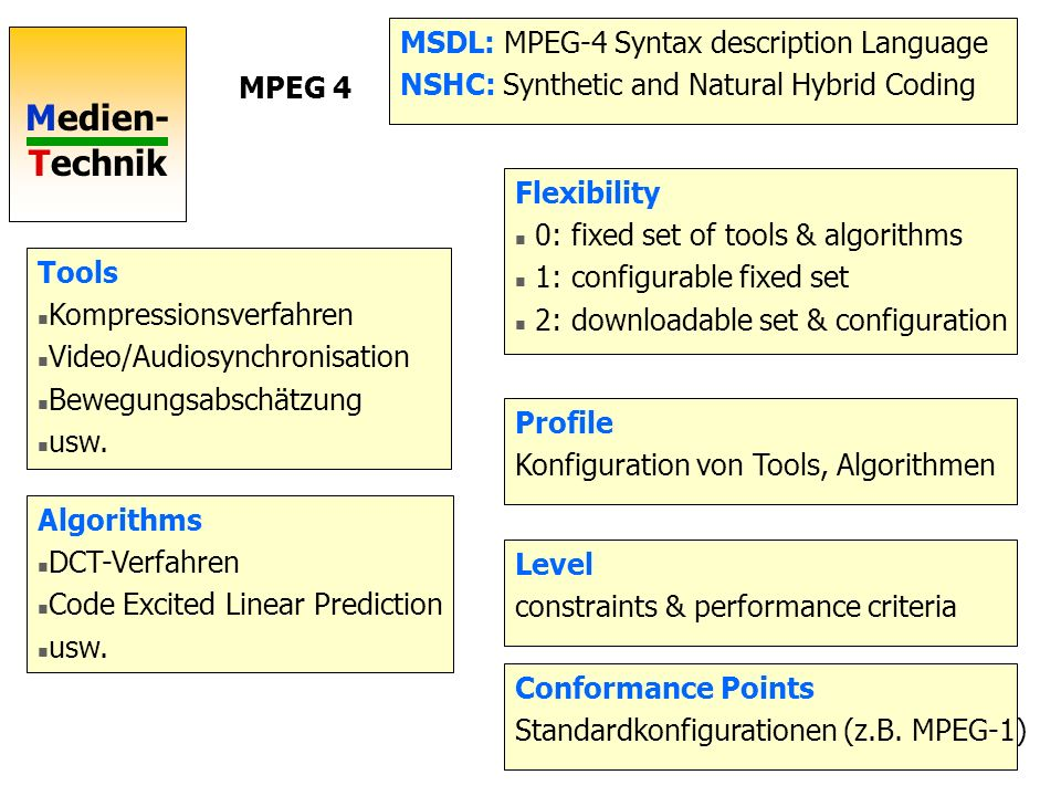 MSDL: MPEG-4 Syntax description Language