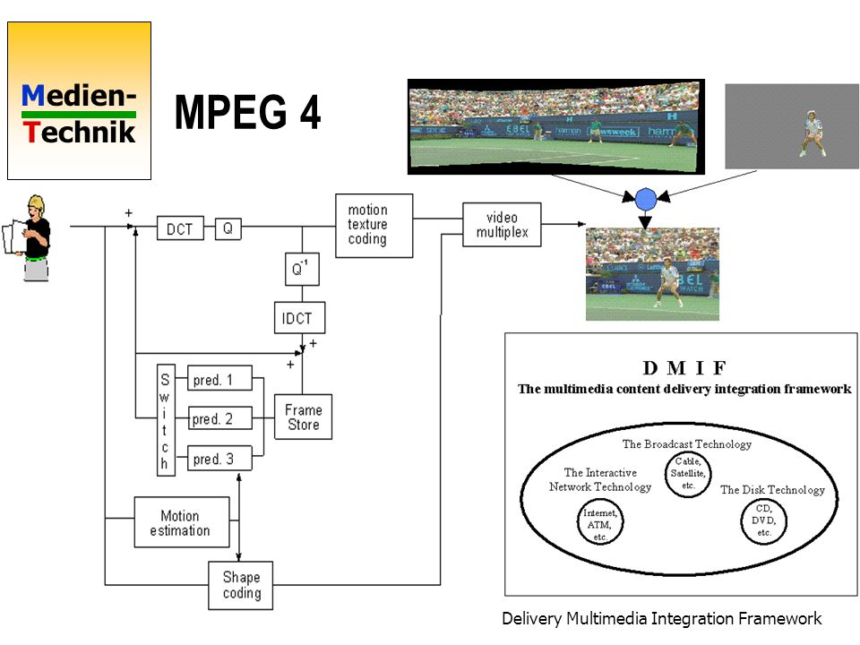 MPEG 4 Delivery Multimedia Integration Framework