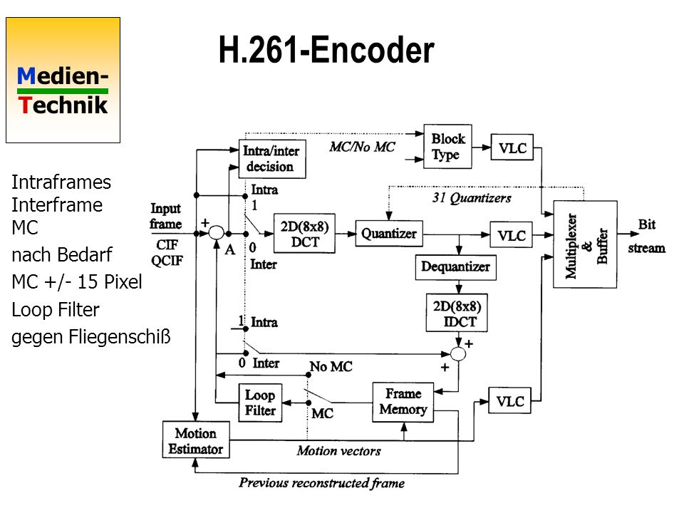 H.261-Encoder Intraframes Interframe MC nach Bedarf MC +/- 15 Pixel