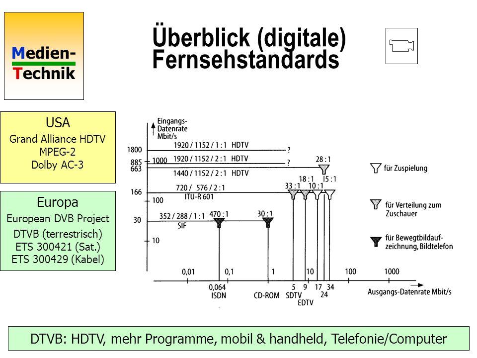 Überblick (digitale) Fernsehstandards