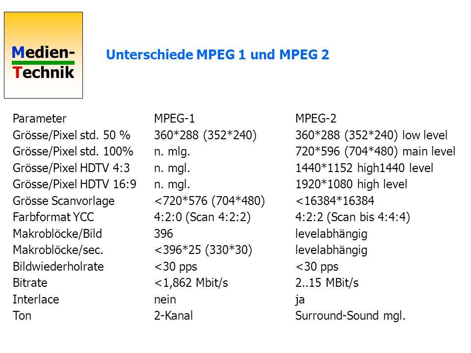 Unterschiede MPEG 1 und MPEG 2