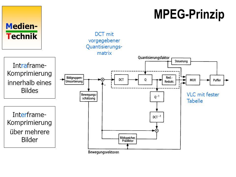 MPEG-Prinzip Intraframe- Komprimierung innerhalb eines Bildes