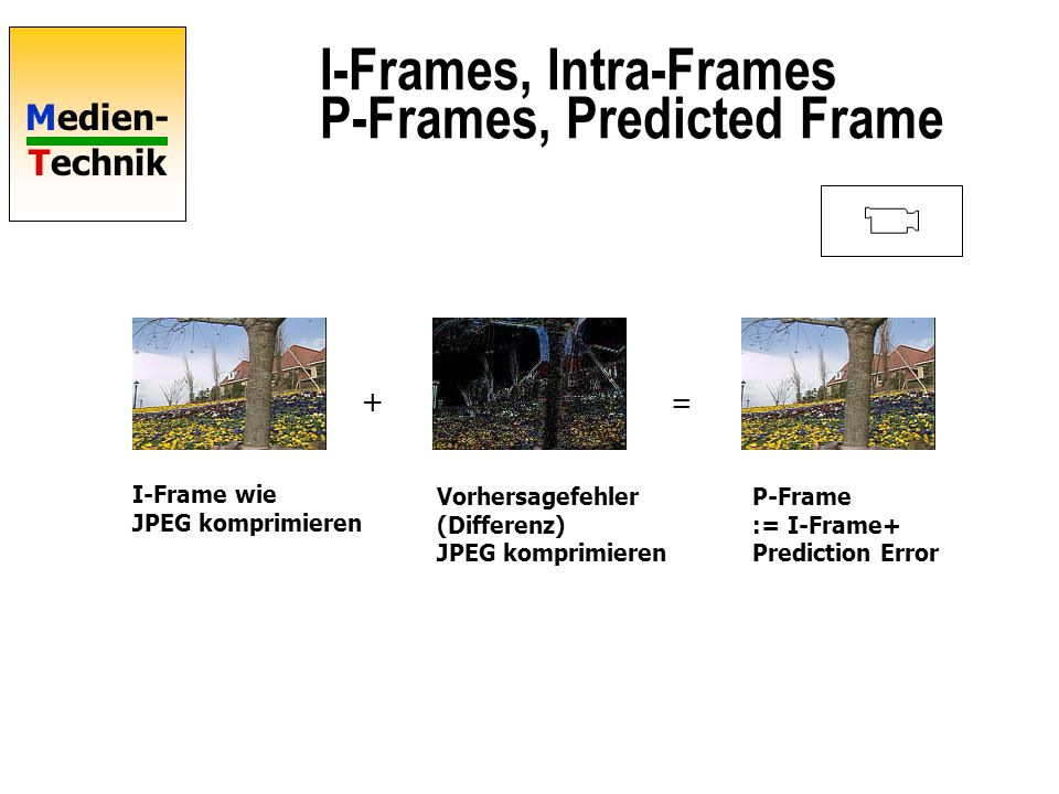 I-Frames, Intra-Frames P-Frames, Predicted Frame