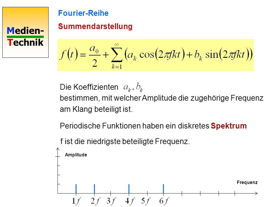 bestimmen, mit welcher Amplitude die zugehörige Frequenz