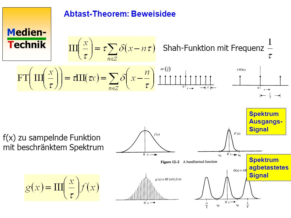 Abtast-Theorem: Beweisidee
