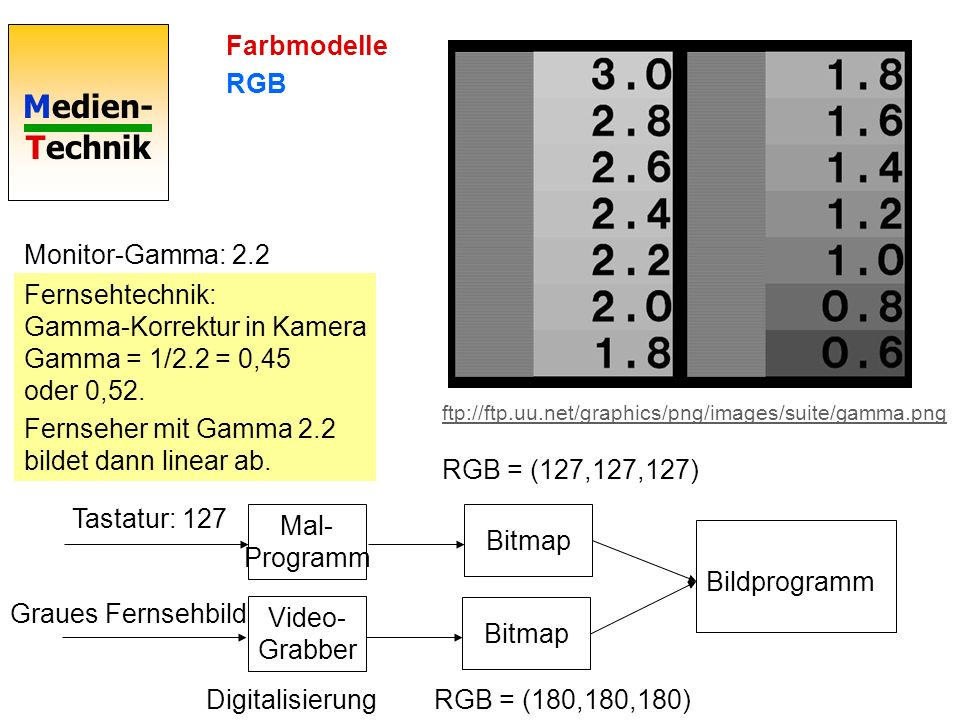 Fernseher mit Gamma 2.2 bildet dann linear ab.