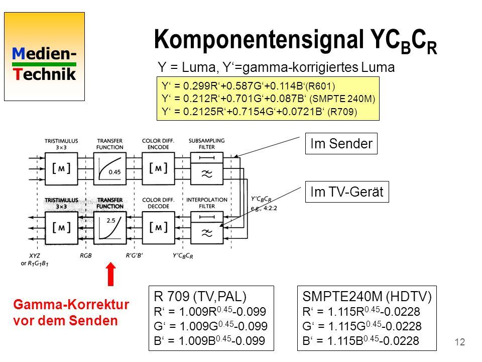 Komponentensignal YCBCR