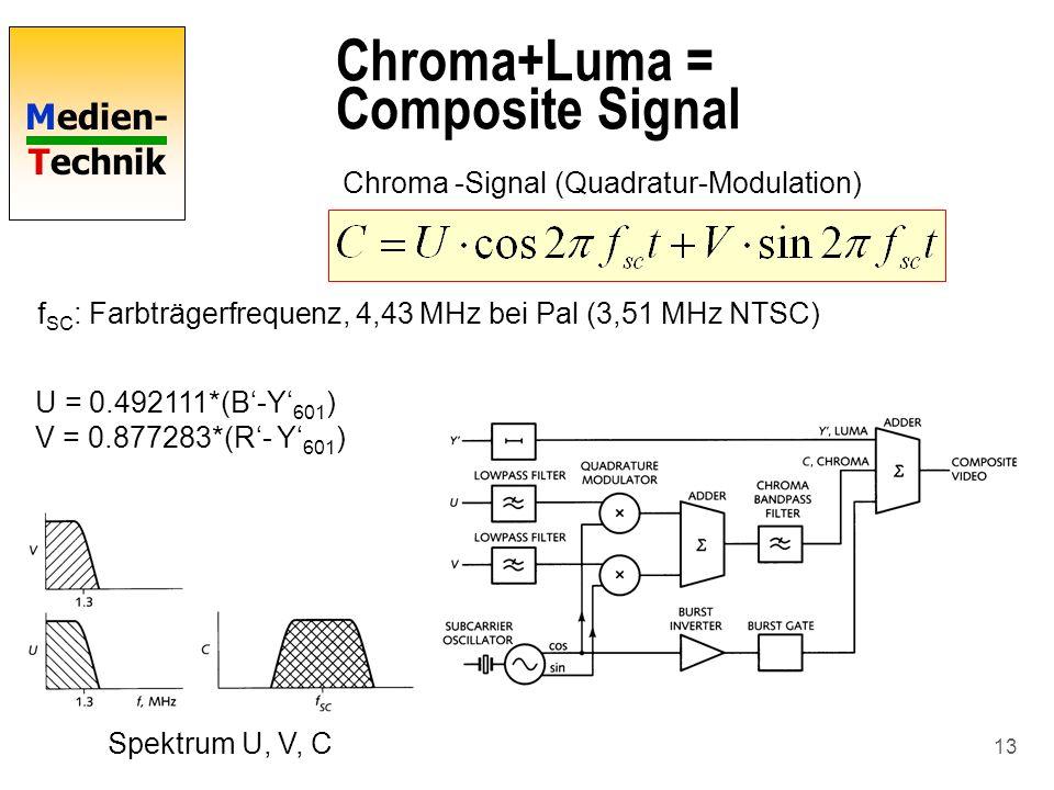 Chroma+Luma = Composite Signal