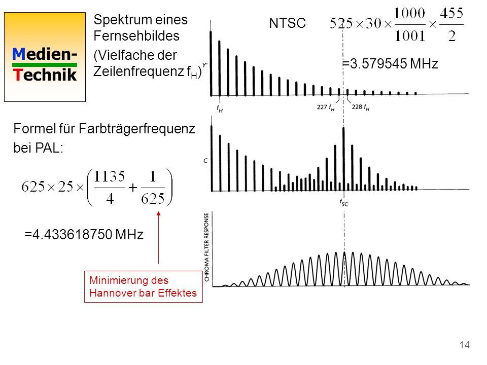 Spektrum eines Fernsehbildes (Vielfache der Zeilenfrequenz fH) NTSC