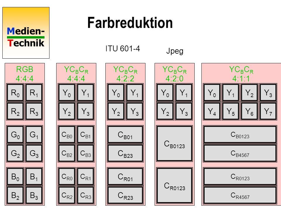 Farbreduktion ITU 601-4 Jpeg RGB 4:4:4 YCBCR 4:4:4 YCBCR 4:2:2