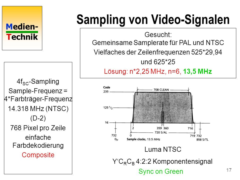 Sampling von Video-Signalen