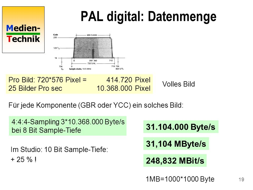 PAL digital: Datenmenge