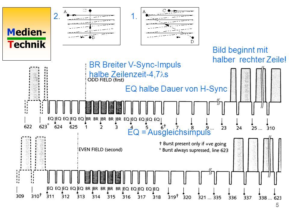 2. 1. Bild beginnt mit halber rechter Zeile! BR Breiter V-Sync-Impuls halbe Zeilenzeit-4,7s. EQ halbe Dauer von H-Sync.
