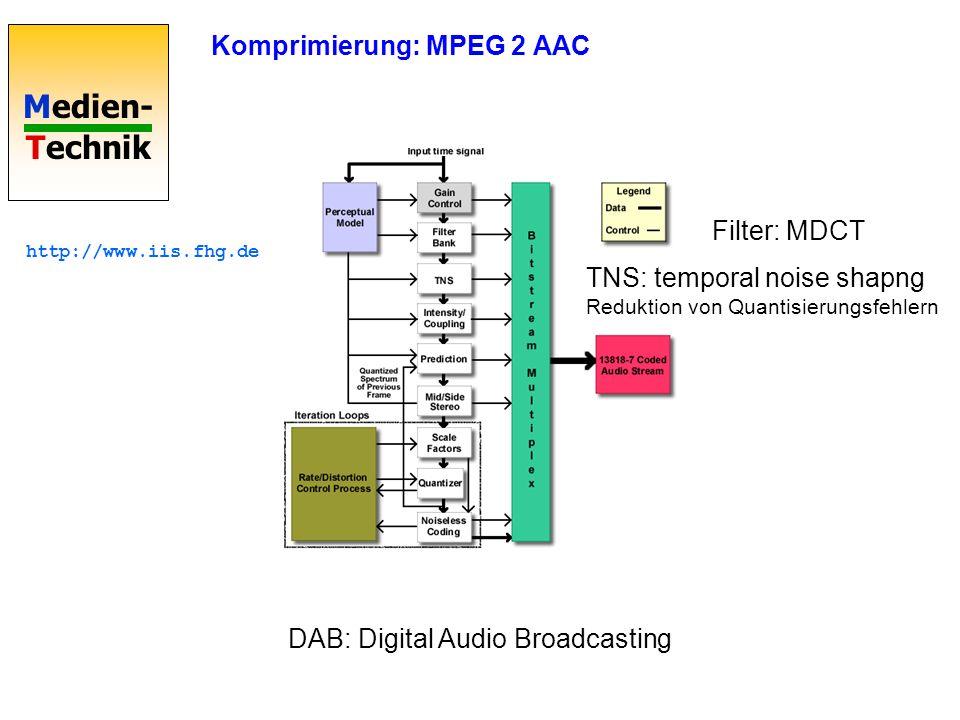 Komprimierung: MPEG 2 AAC