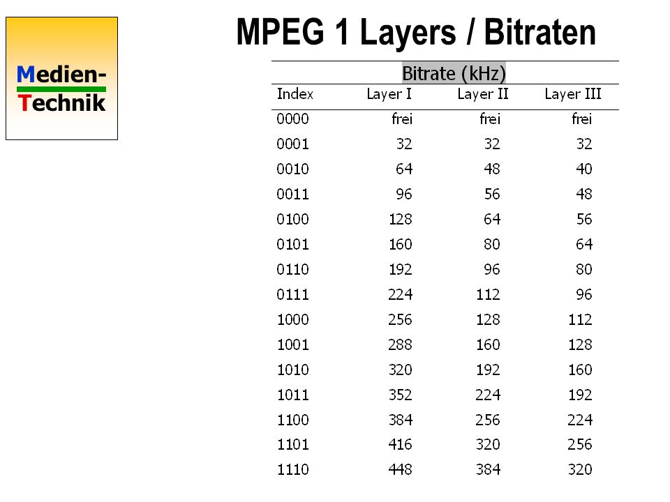 MPEG 1 Layers / Bitraten