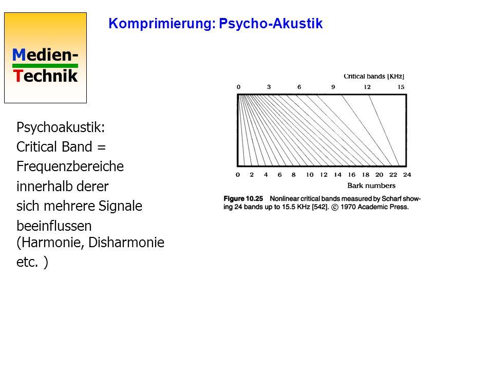 Komprimierung: Psycho-Akustik
