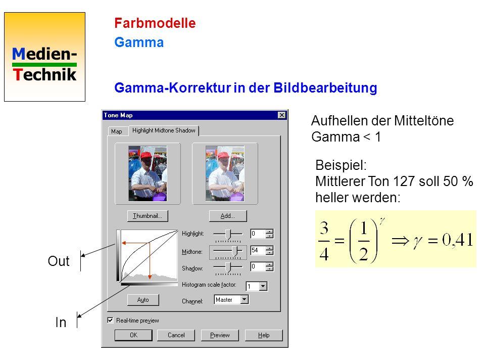 Farbmodelle Gamma. Gamma-Korrektur in der Bildbearbeitung. Aufhellen der Mitteltöne Gamma < 1.