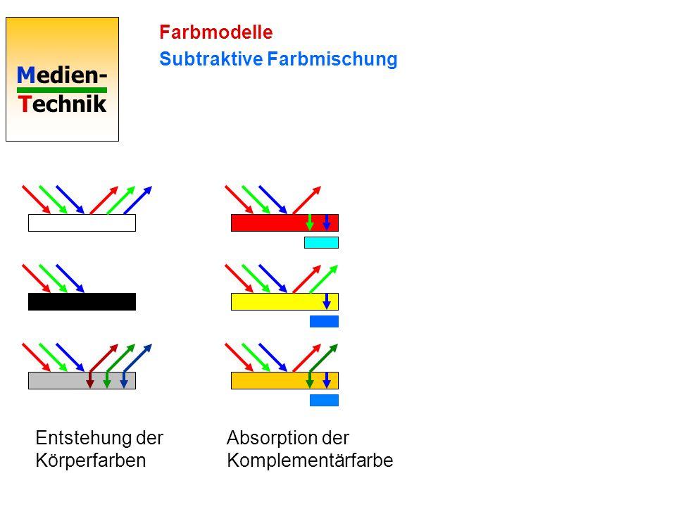 Farbmodelle Subtraktive Farbmischung Entstehung der Körperfarben Absorption der Komplementärfarbe