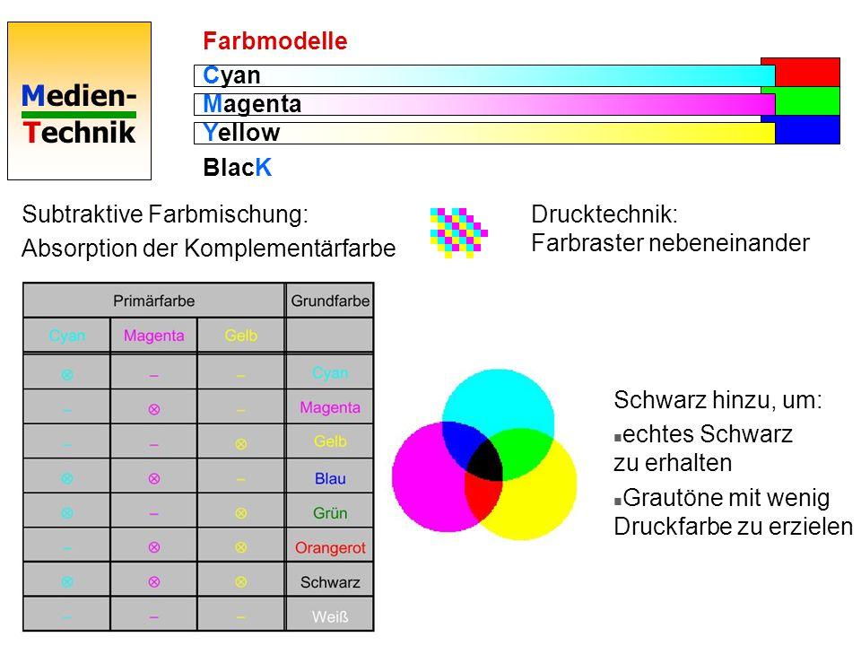 Farbmodelle Cyan Magenta Yellow. BlacK. Subtraktive Farbmischung: Absorption der Komplementärfarbe.