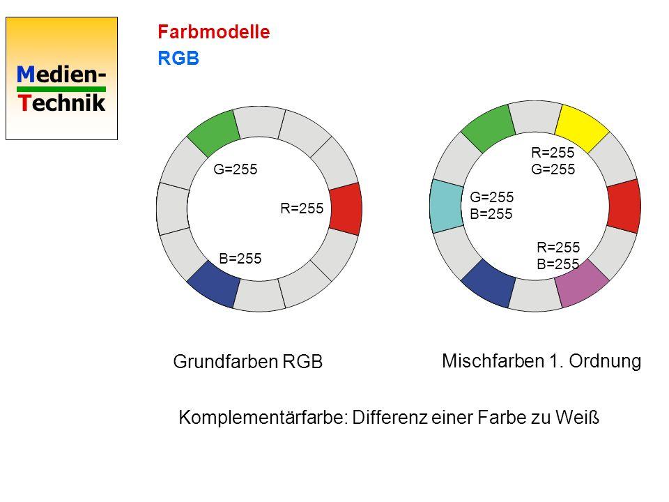 Komplementärfarbe: Differenz einer Farbe zu Weiß