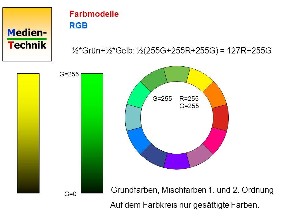 ½*Grün+½*Gelb: ½(255G+255R+255G) = 127R+255G