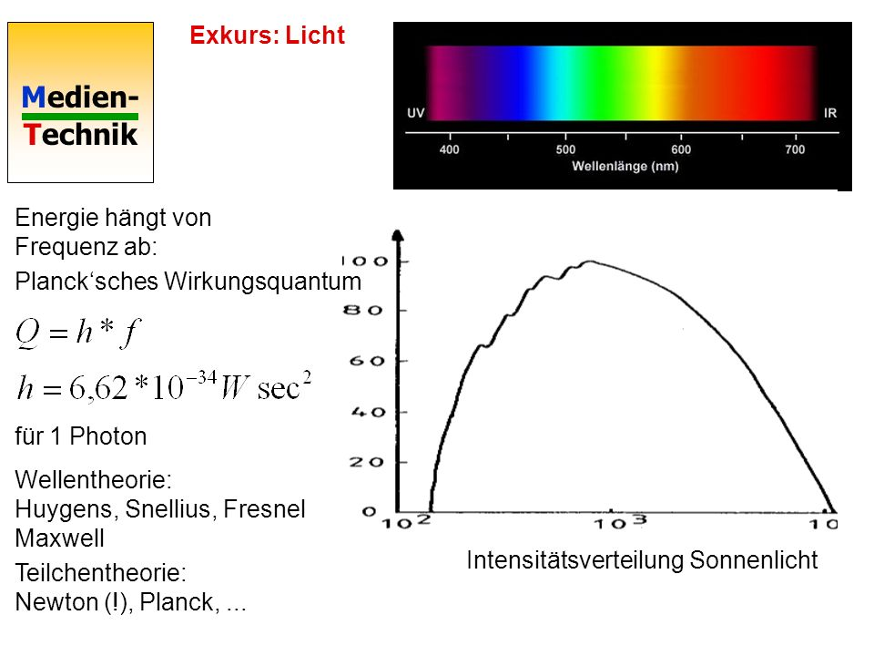 Exkurs: Licht Energie hängt von Frequenz ab: Planck'sches Wirkungsquantum. für 1 Photon. Wellentheorie: Huygens, Snellius, Fresnel Maxwell.