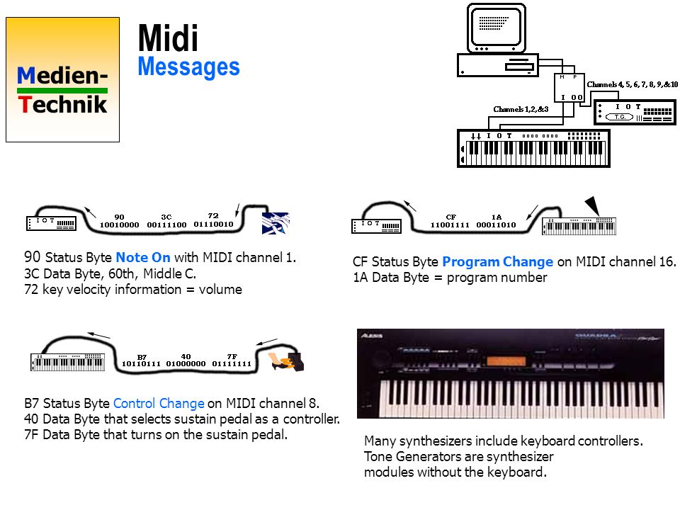 Midi Messages 90 Status Byte Note On with MIDI channel 1.