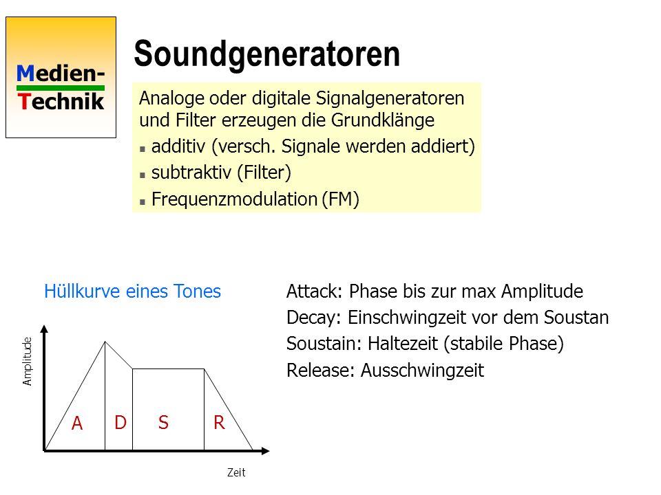 Soundgeneratoren Analoge oder digitale Signalgeneratoren und Filter erzeugen die Grundklänge. additiv (versch. Signale werden addiert)