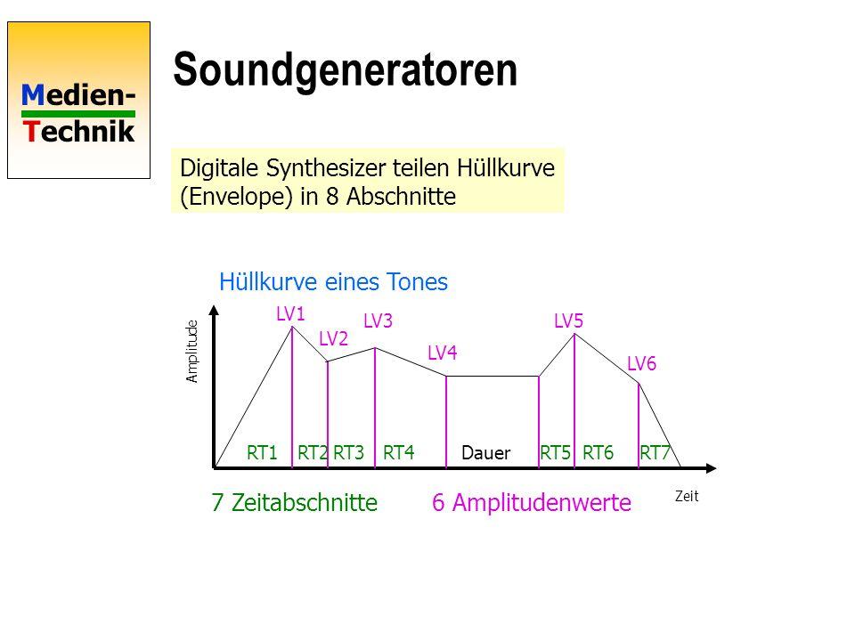 Soundgeneratoren Digitale Synthesizer teilen Hüllkurve (Envelope) in 8 Abschnitte. Hüllkurve eines Tones.