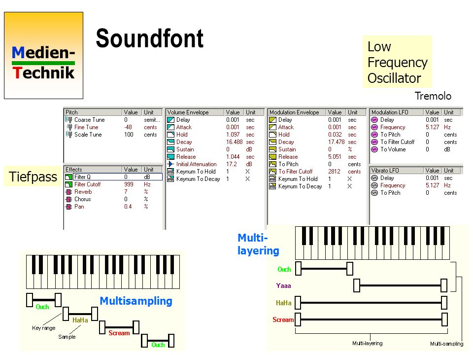 Soundfont Low Frequency Oscillator Tiefpass Tremolo Multi- layering