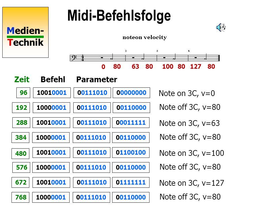 Midi-Befehlsfolge Zeit Befehl Parameter Note on 3C, v=0