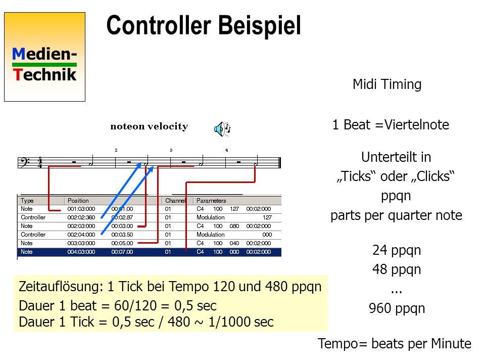 Tempo= beats per Minute