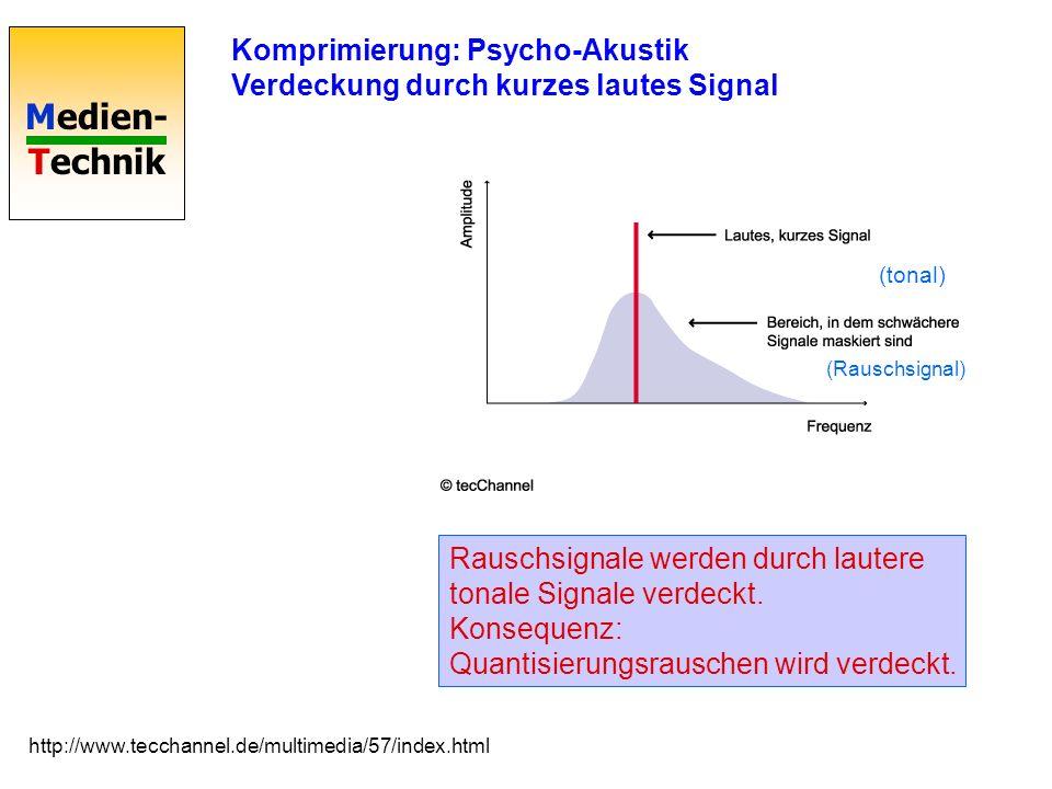 Komprimierung: Psycho-Akustik Verdeckung durch kurzes lautes Signal