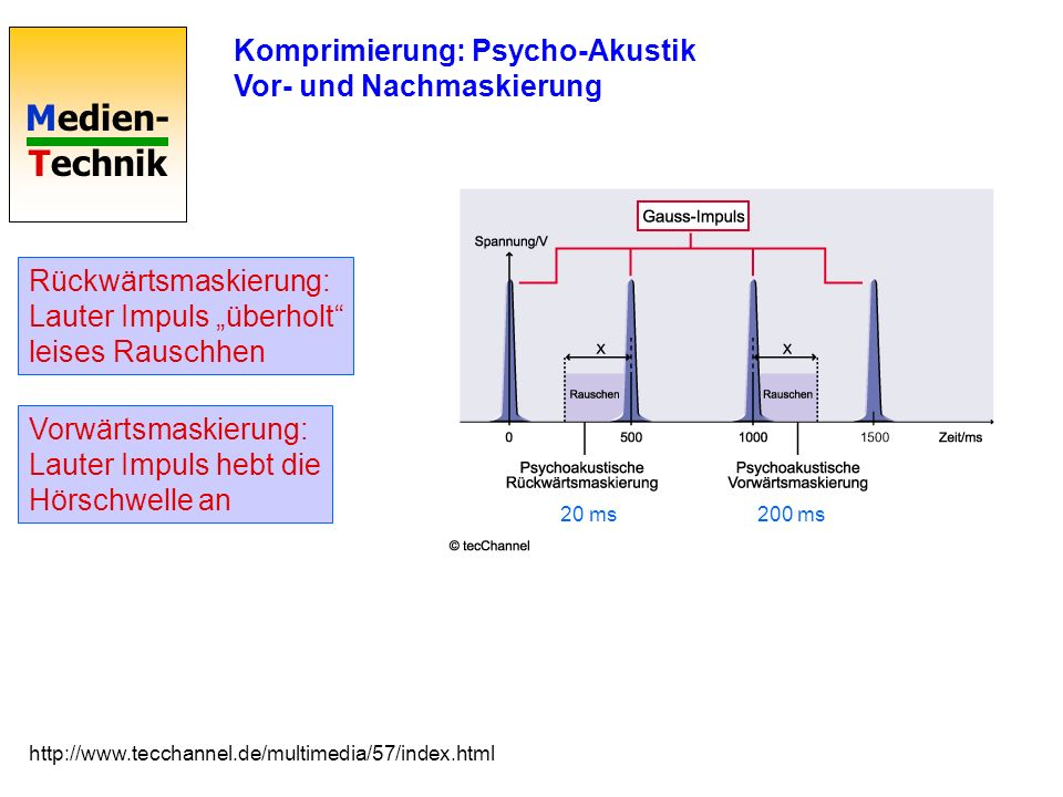 Komprimierung: Psycho-Akustik Vor- und Nachmaskierung