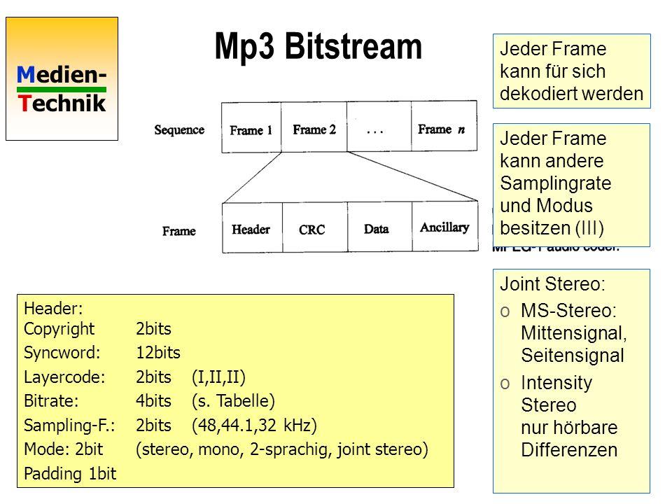 Mp3 Bitstream Jeder Frame kann für sich dekodiert werden