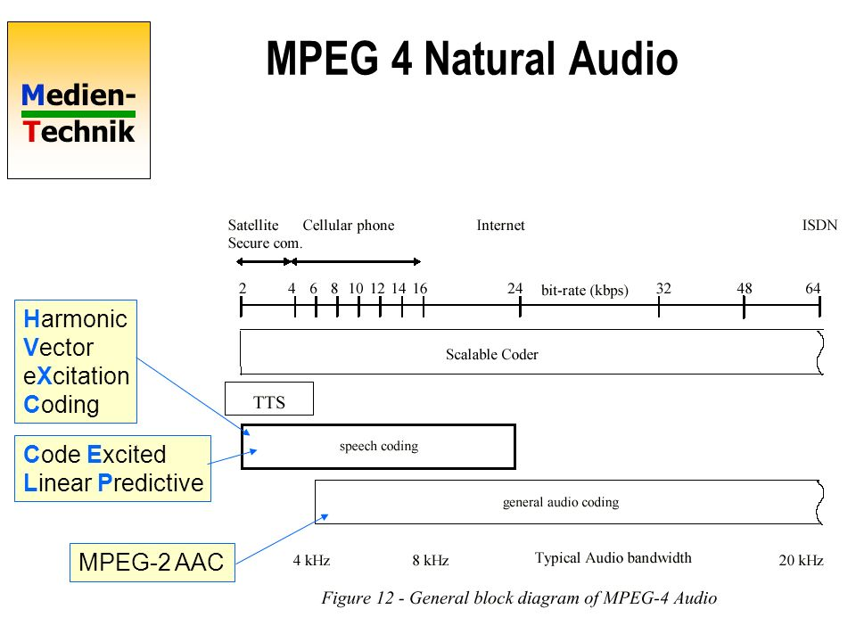 MPEG 4 Natural Audio Harmonic Vector eXcitation Coding