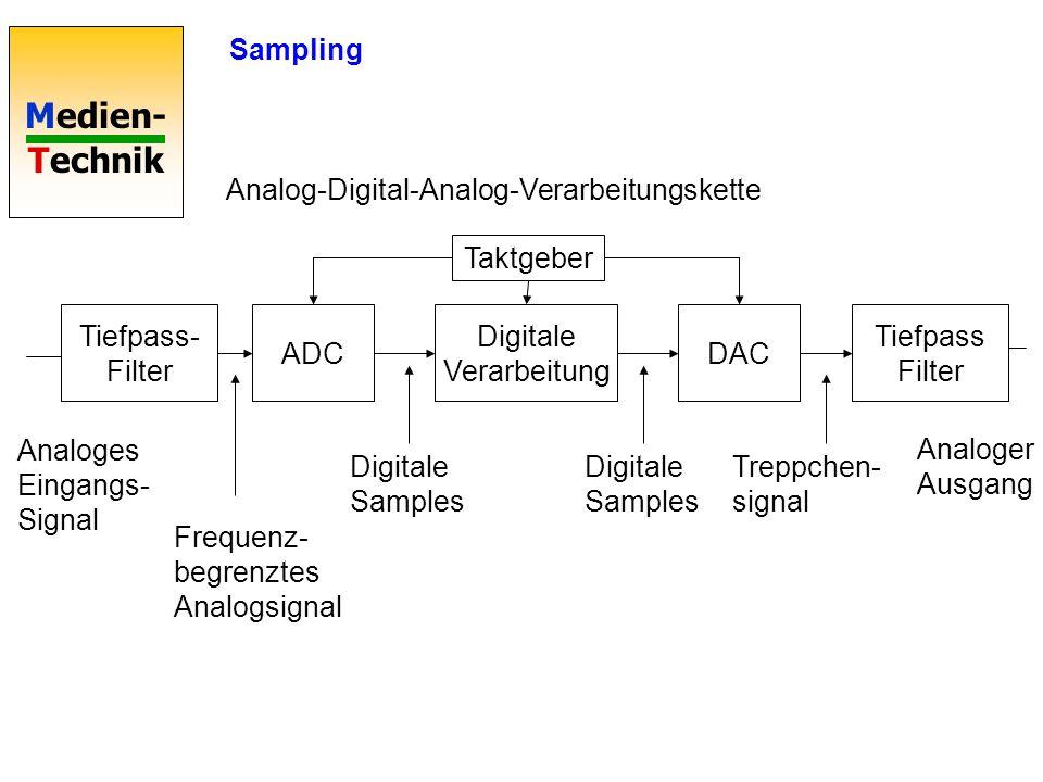 Digitale Verarbeitung