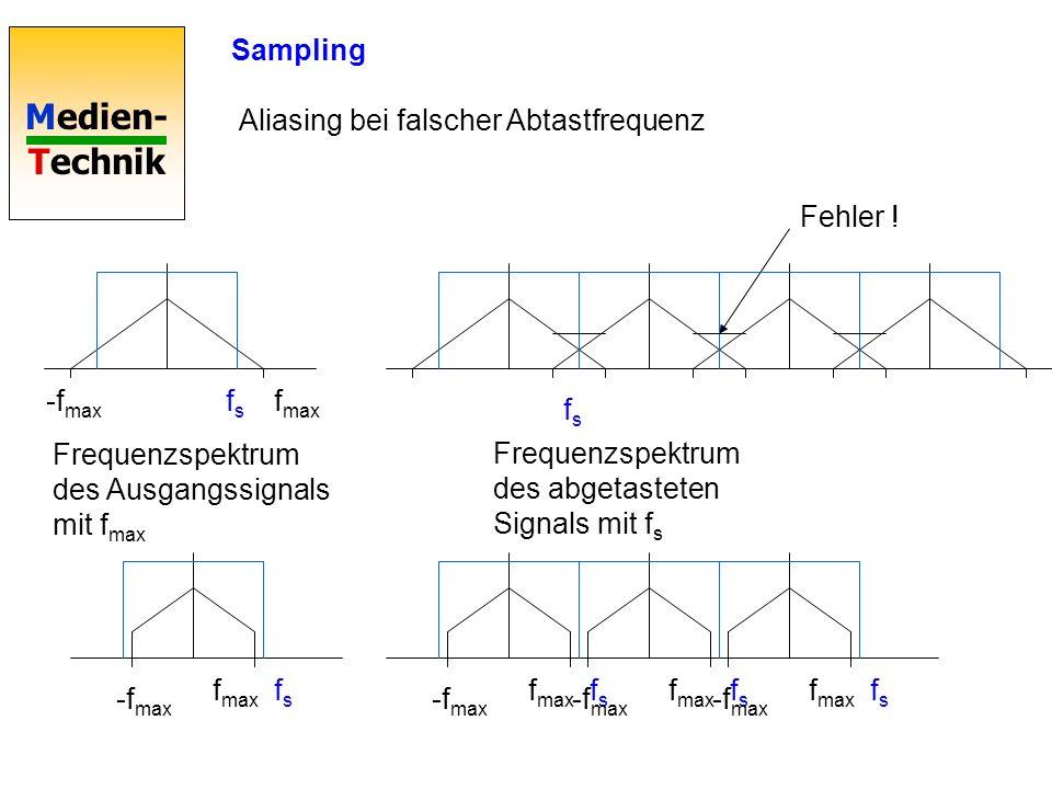 Sampling Aliasing bei falscher Abtastfrequenz. Fehler ! -fmax. fs. fmax. fs. Frequenzspektrum des Ausgangssignals mit fmax.