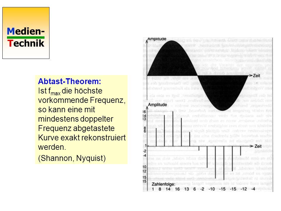 Abtast-Theorem: Ist fmax die höchste vorkommende Frequenz, so kann eine mit mindestens doppelter Frequenz abgetastete Kurve exakt rekonstruiert werden.