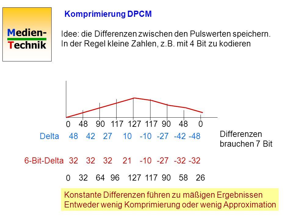 Komprimierung DPCM Idee: die Differenzen zwischen den Pulswerten speichern. In der Regel kleine Zahlen, z.B. mit 4 Bit zu kodieren.