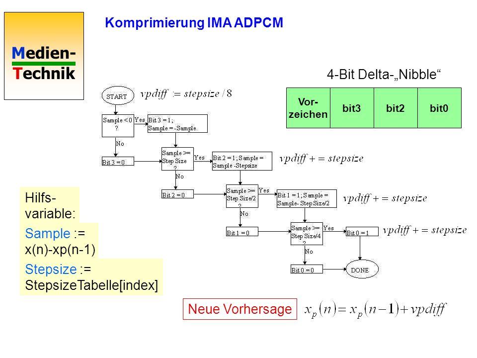 Komprimierung IMA ADPCM