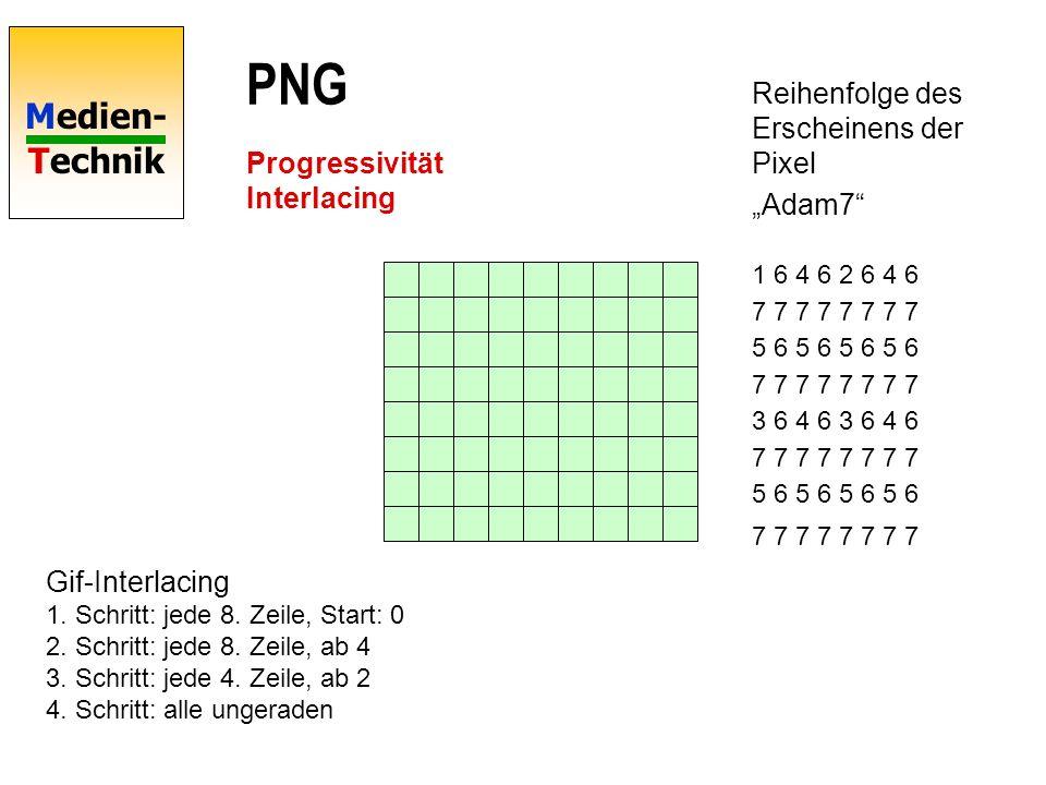 """PNG Reihenfolge des Erscheinens der Pixel """"Adam7"""