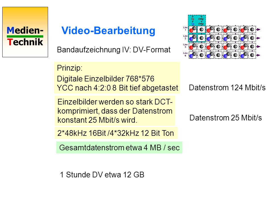 Video-Bearbeitung Bandaufzeichnung IV: DV-Format Prinzip:
