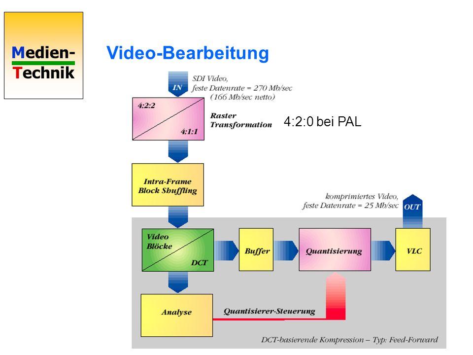 Video-Bearbeitung 4:2:0 bei PAL