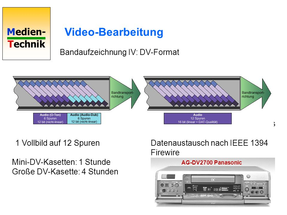 Video-Bearbeitung Bandaufzeichnung IV: DV-Format Datenstrom 25 Mbit/s