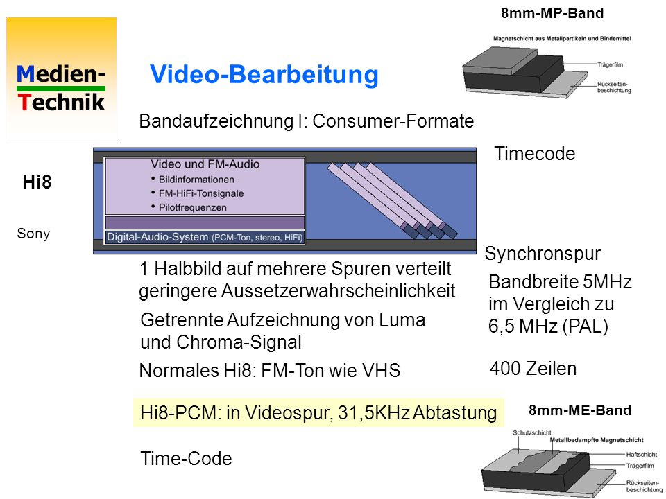 Video-Bearbeitung Bandaufzeichnung I: Consumer-Formate Timecode Hi8