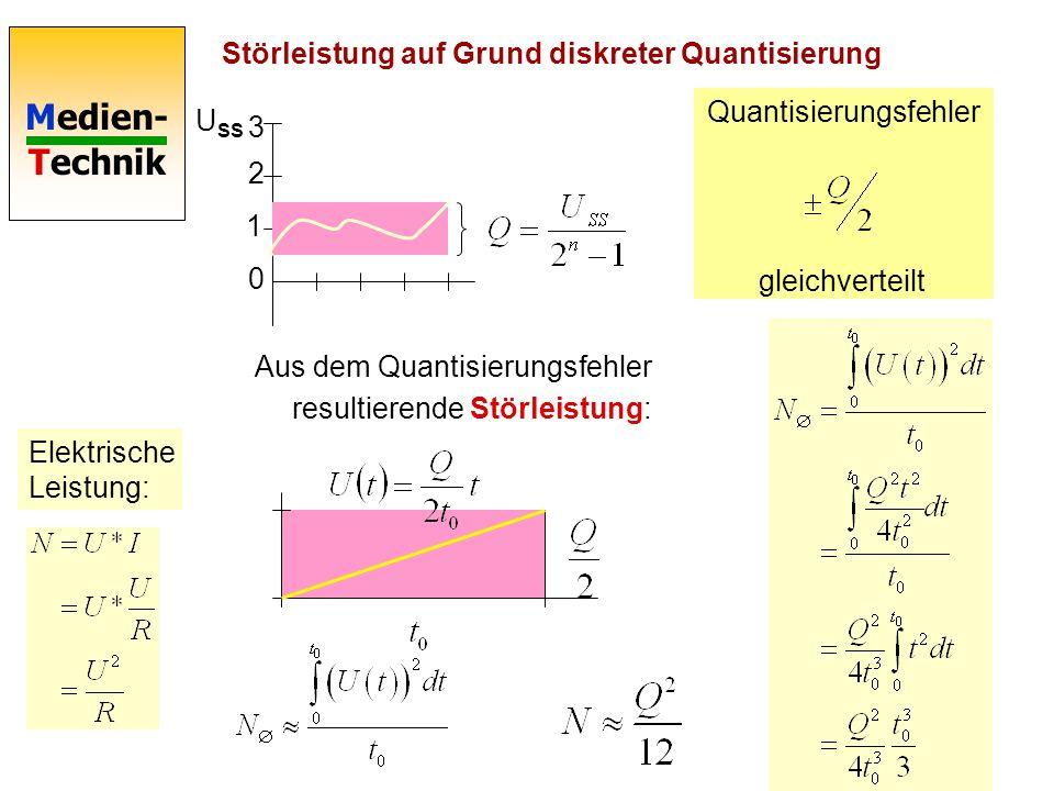 Störleistung auf Grund diskreter Quantisierung