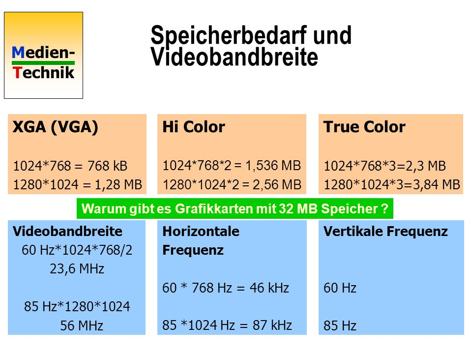 Speicherbedarf und Videobandbreite